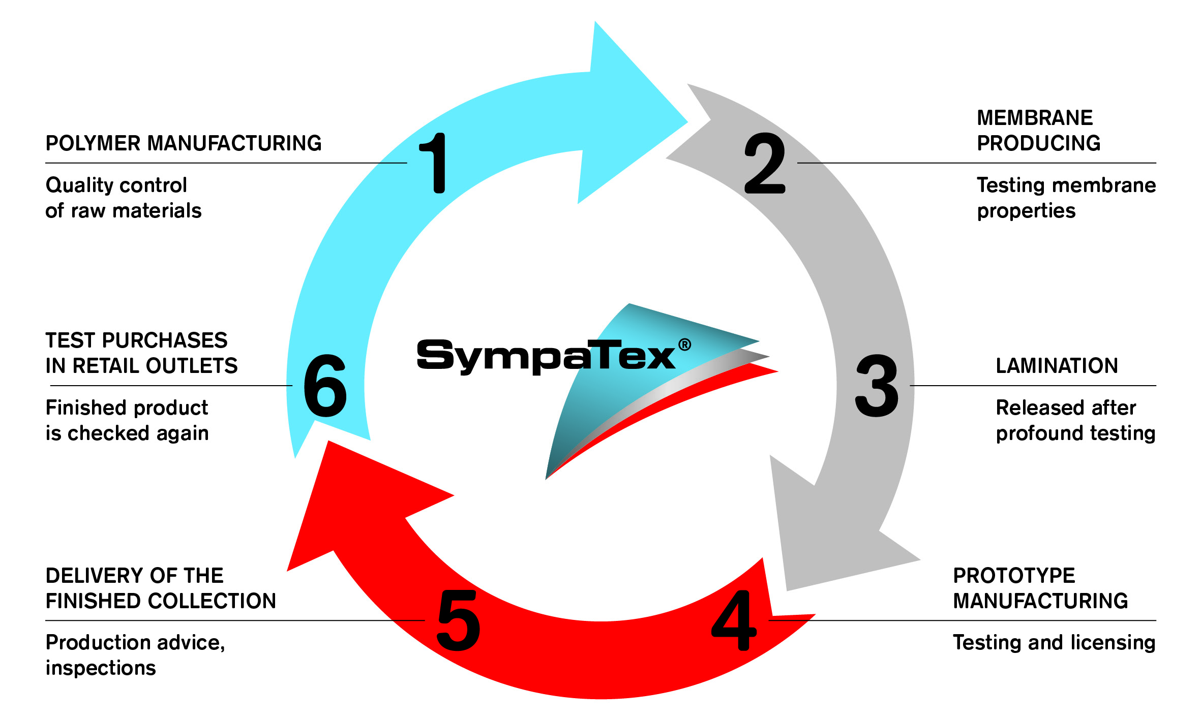 Sympatex - Product and Technology - Your partner for innovative ...